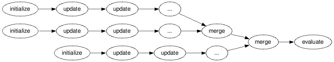 Spark: Custom UDAF Example – Memento
